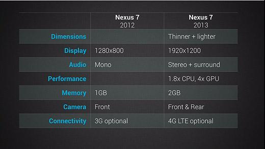 7월 24일 구글 이벤트, 넥서스7 2013, 새로운 넥서스7, 안드로이드 4.3, 안드로이드 4.3 젤리빈, 안드로이드 4.3 특징, 넥서스7 2013 특징, 넥서스7 2013 차이점