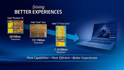 울트라북, 노트북, ultrabook, notebook, 인텔, 아이비 브릿지, 해즈웰, ivy bridge, haswell, 스마트폰, 스마트패드, 윈도우8, windows 8, intel, 코어 프로세서