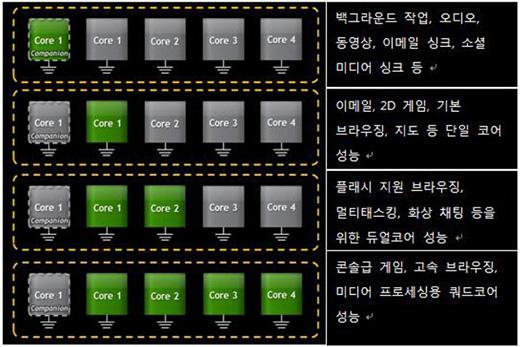 applecation processor, nvidia, tegra3, 모바일 AP, 스마트패드, 엔비디아, 쿼드코어, 테그라3, 트랜스포머 프라임, 컴패니언 코어, companion core