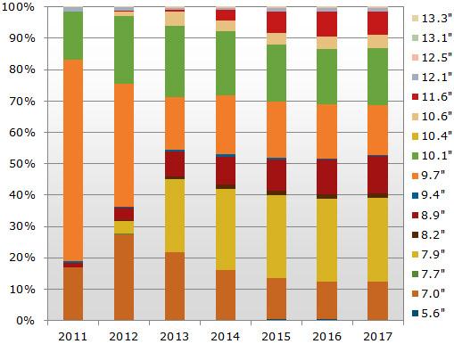2012년 PC시장 분석, 2012년 PC 점유율, 2013년 태블릿 시장 예측, Gartner, HP, IDC, IHS 아이서플라이, PC, 가트너, 노트북, 디스플레이서치, 레노버, 태블릿