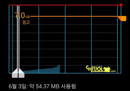 SKT, SKT One Pass, 데이터 로밍 QoS, 데이터 로밍시 속도 제한, 무제한 데이터 로밍, 원패스, 데이터 로밍 속도 체험, 데이터 로밍 속도가 떨어진다면, 대만 무제한 데이터 로밍, 무제한 데이터 로밍 속도 측정