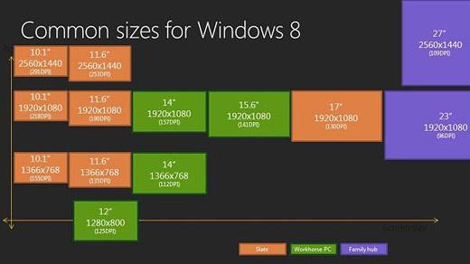 윈도8 노트북의 특징