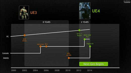엔비디아 테그라 K1, 엔비디아 차세대 모바일 칩셋, 테그라 K1 특징