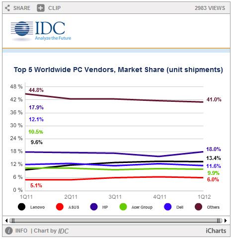 2012년 1분기 세계 PC 시장